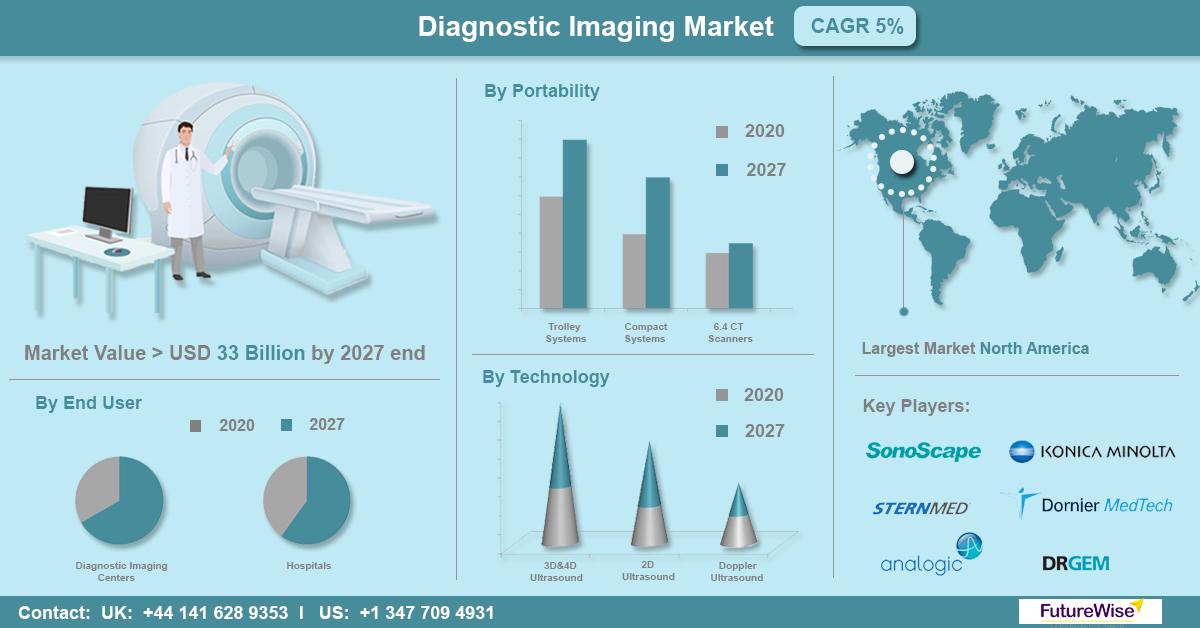 Diagnostic Imaging Market