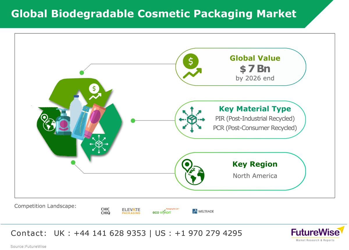 Global Biodegradable Cosmetic Packaging Market