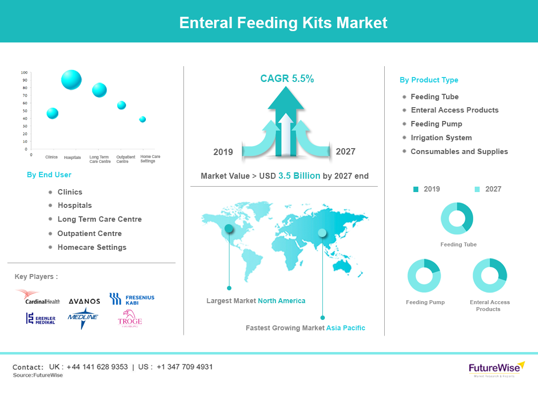 Enteral Feeding Kits Market