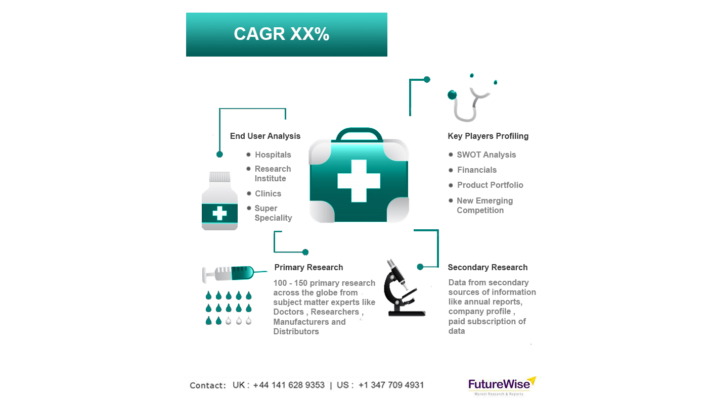 Bioactive Wound Care Market