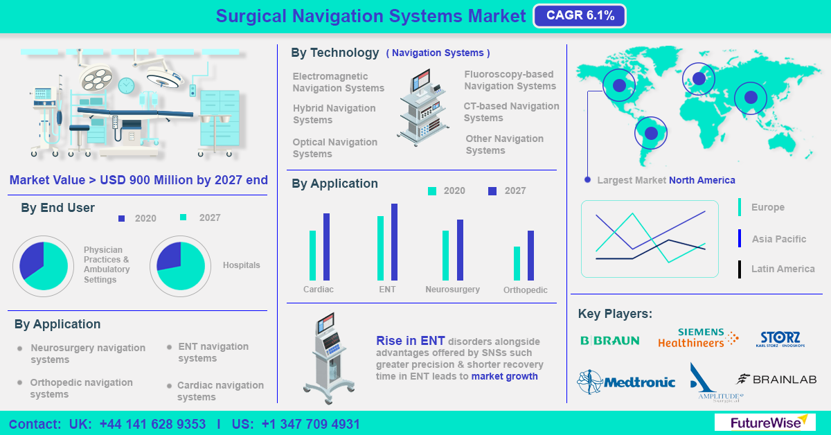Surgical Navigation Systems Market