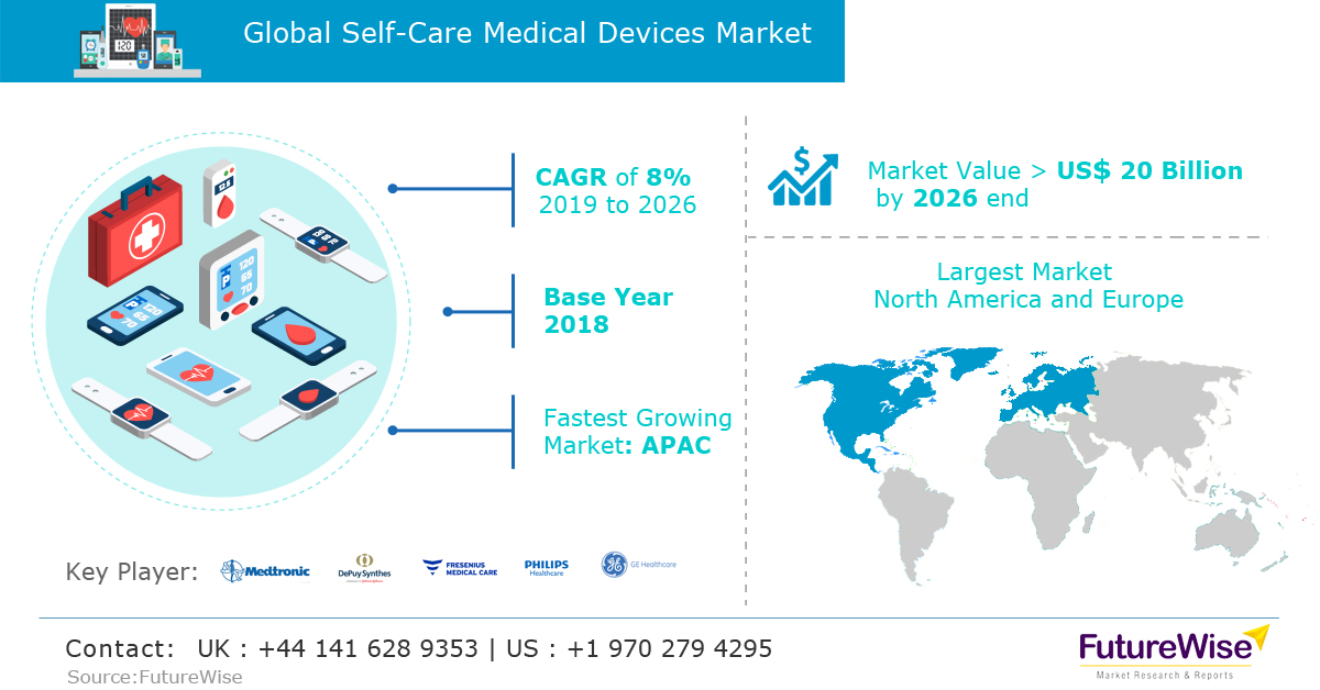 Global Self Care Medical Devices Market