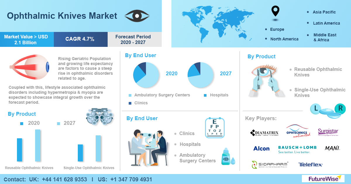 Ophthalmic Knives Market