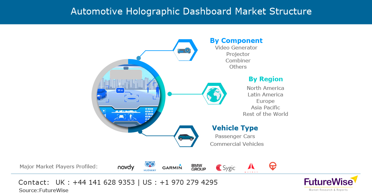 Automotive Holographic Dashboard Market