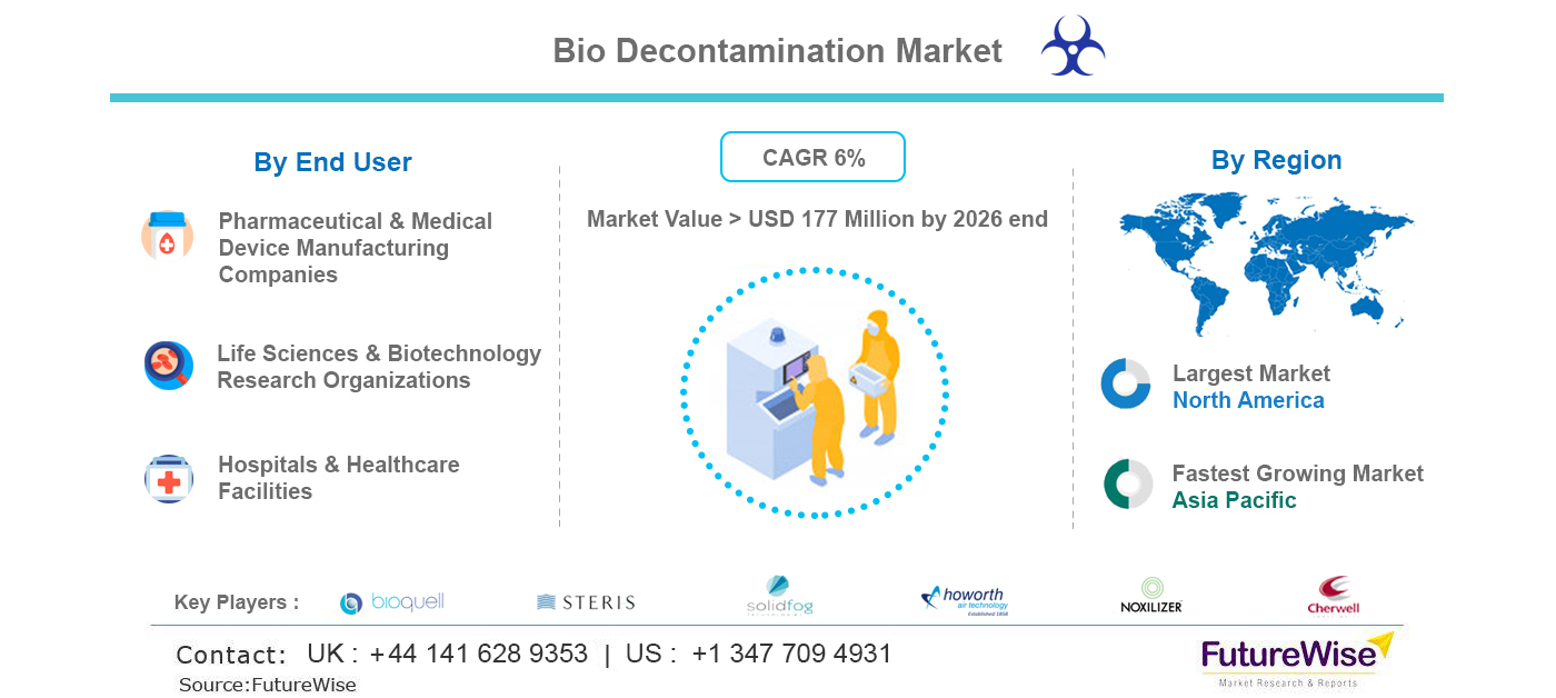 Bio Decontamination Market