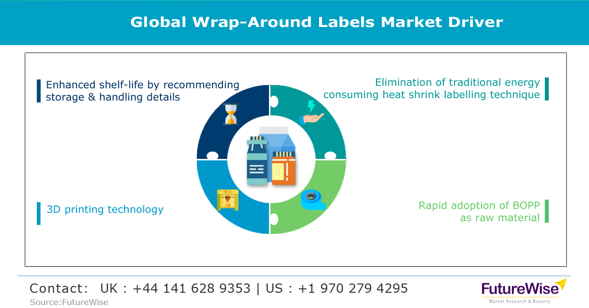Global Wrap Around Labels Market