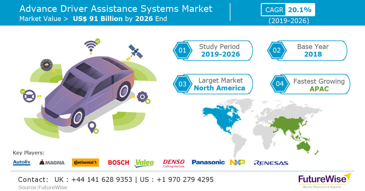 Advance Driver Assistance Systems Market