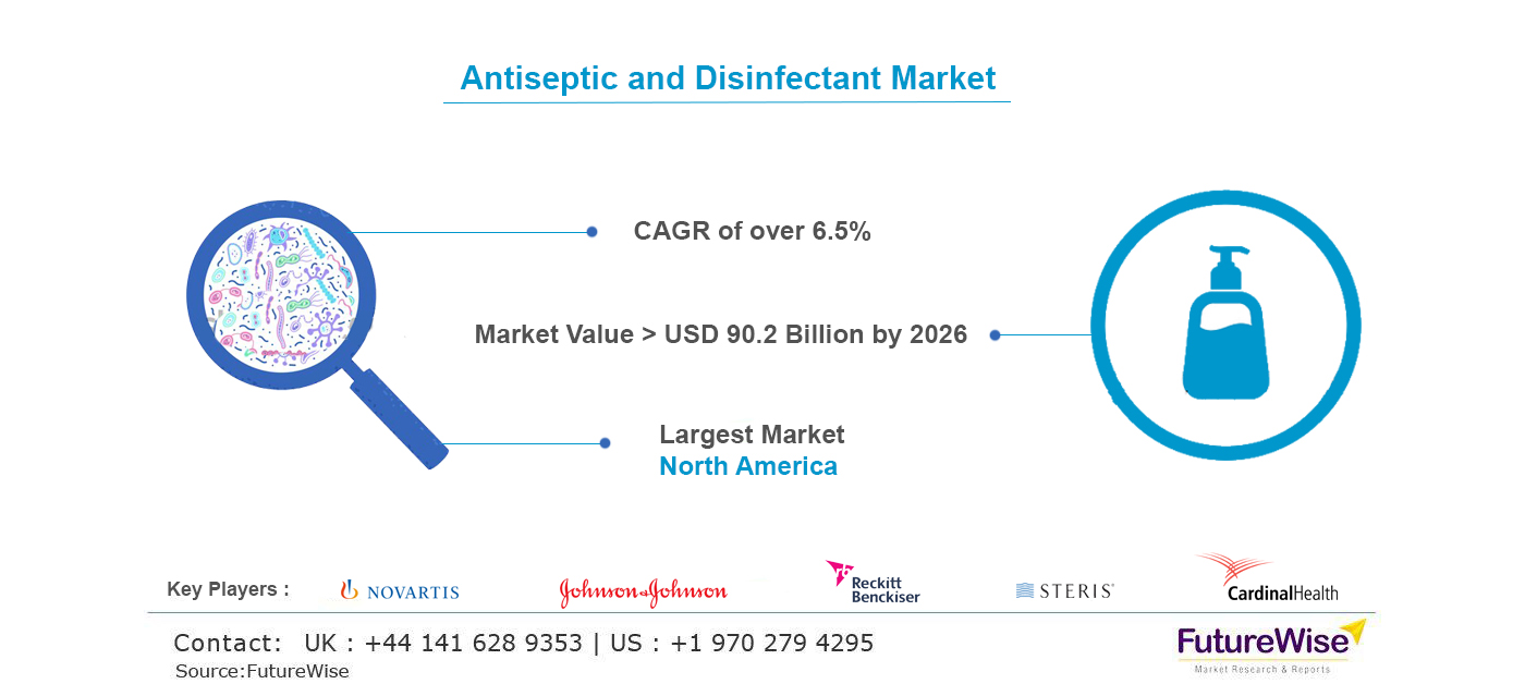 Antiseptic and Disinfectant Market