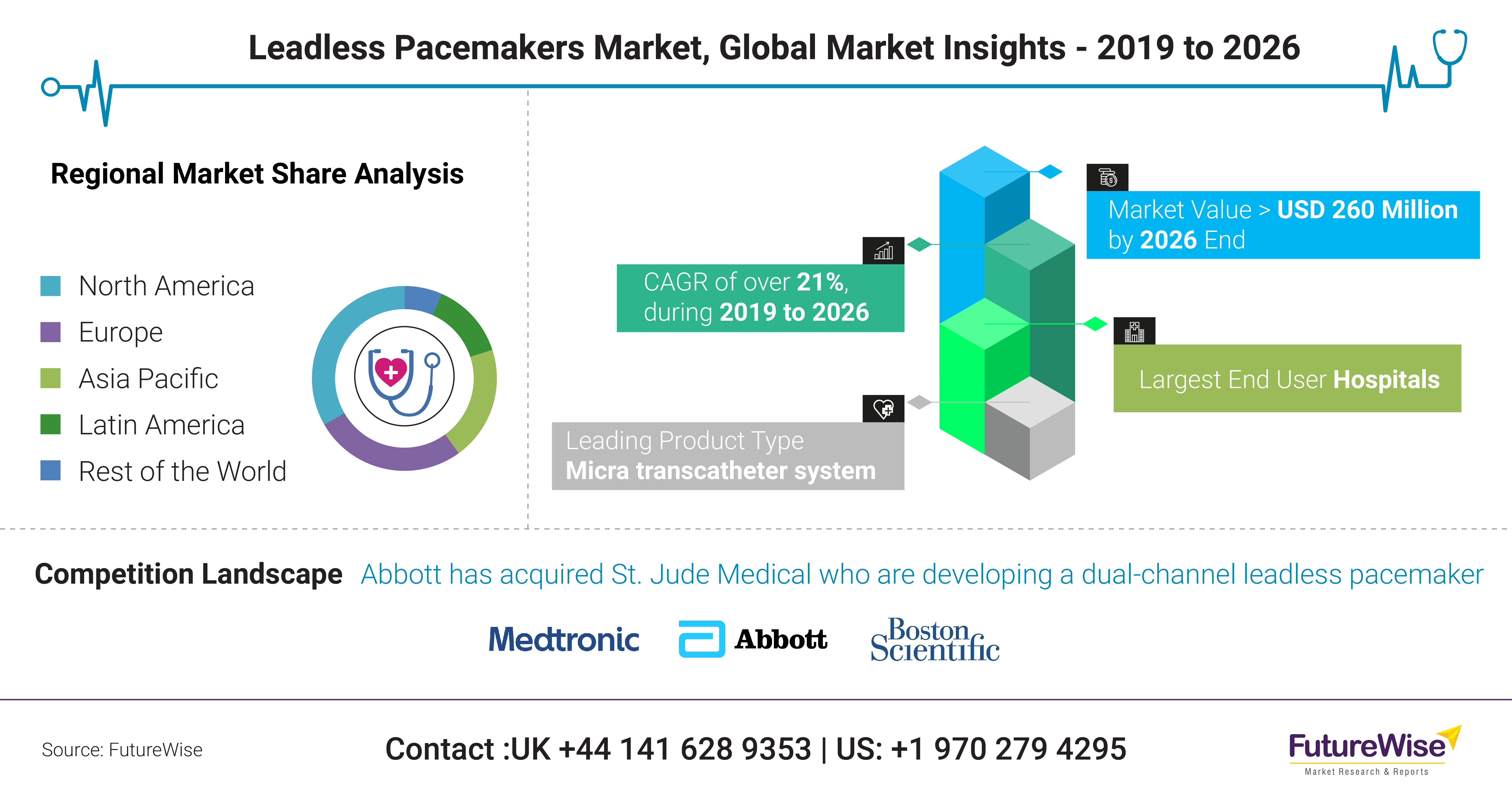 Leadless Pacemakers Market Trends, share and Size