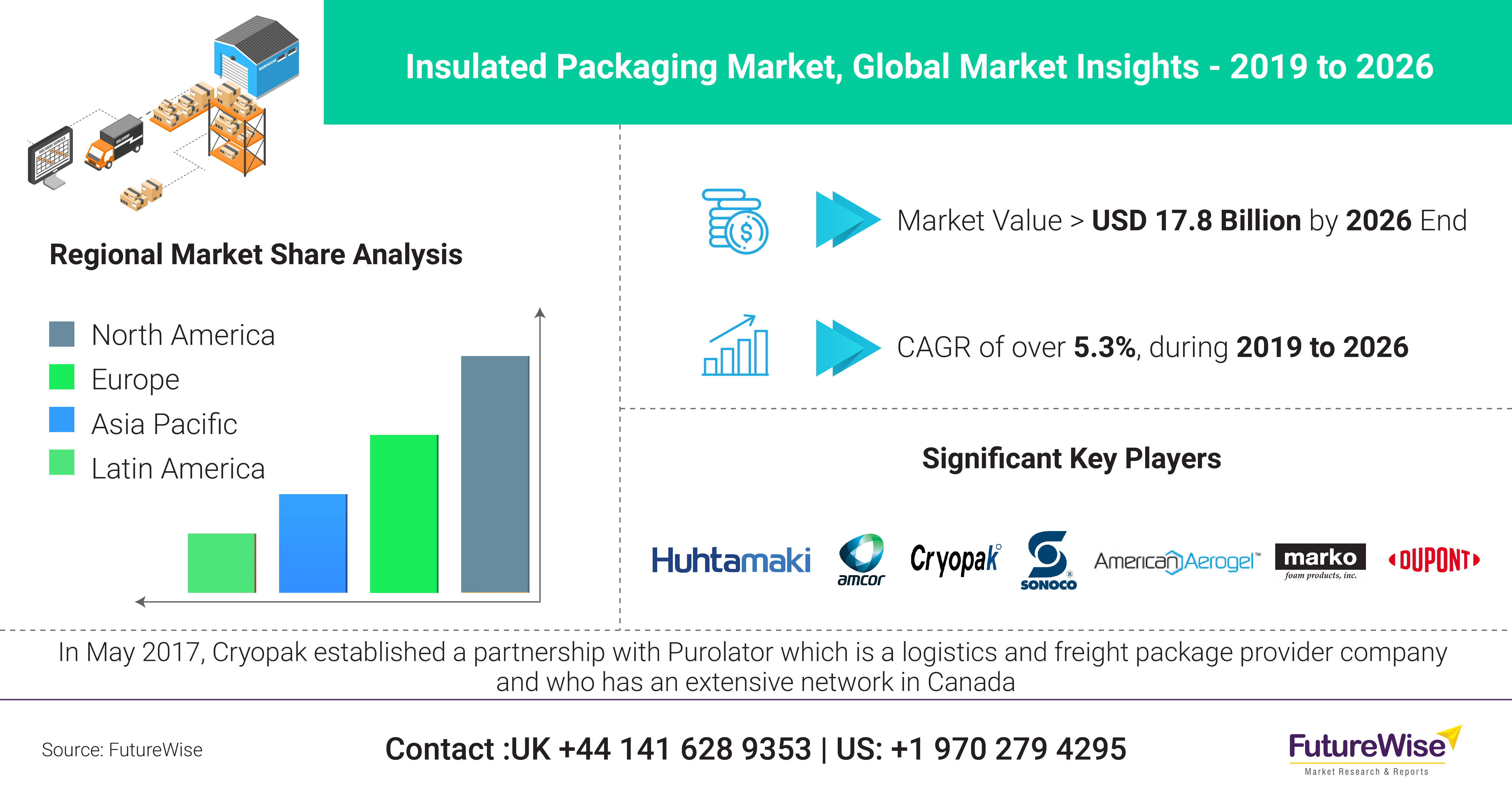 Insulated Packaging Market Trends, Share, Size and Forecast