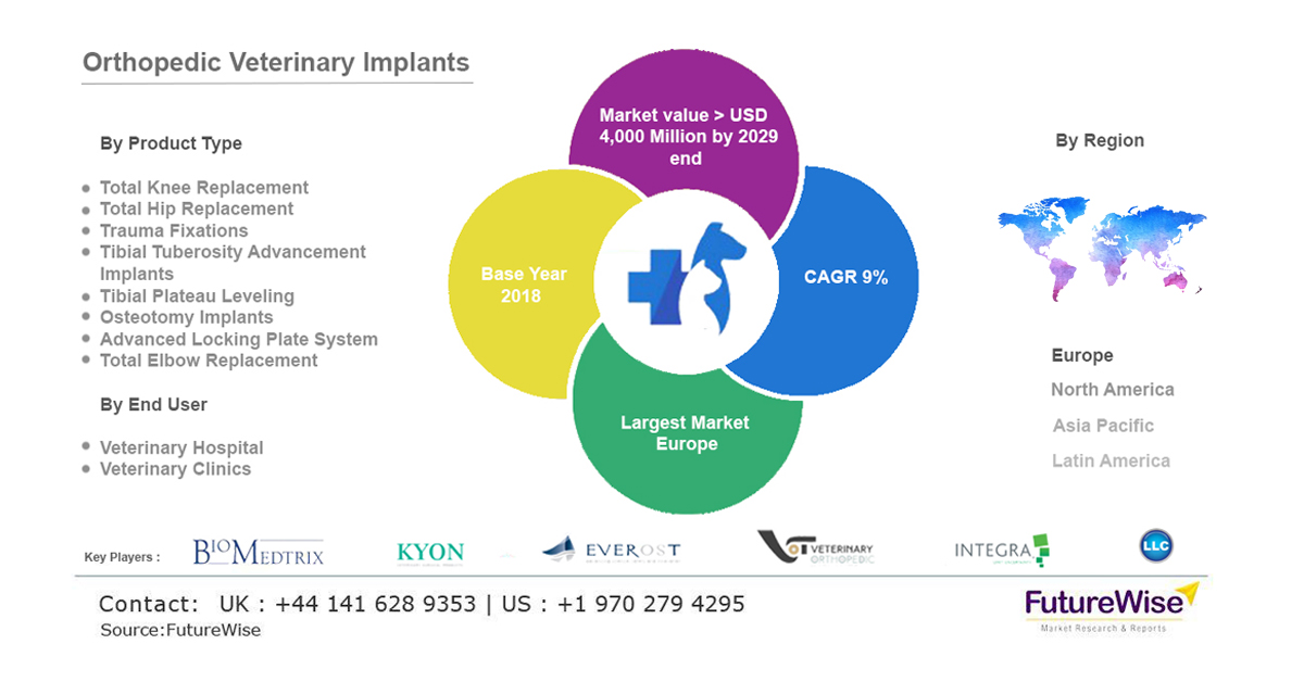 Orthopedic Veterinary Implants Market