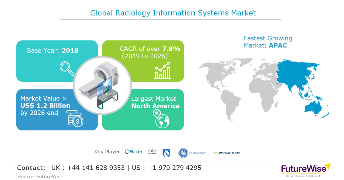 Global Radiology Information Systems Market