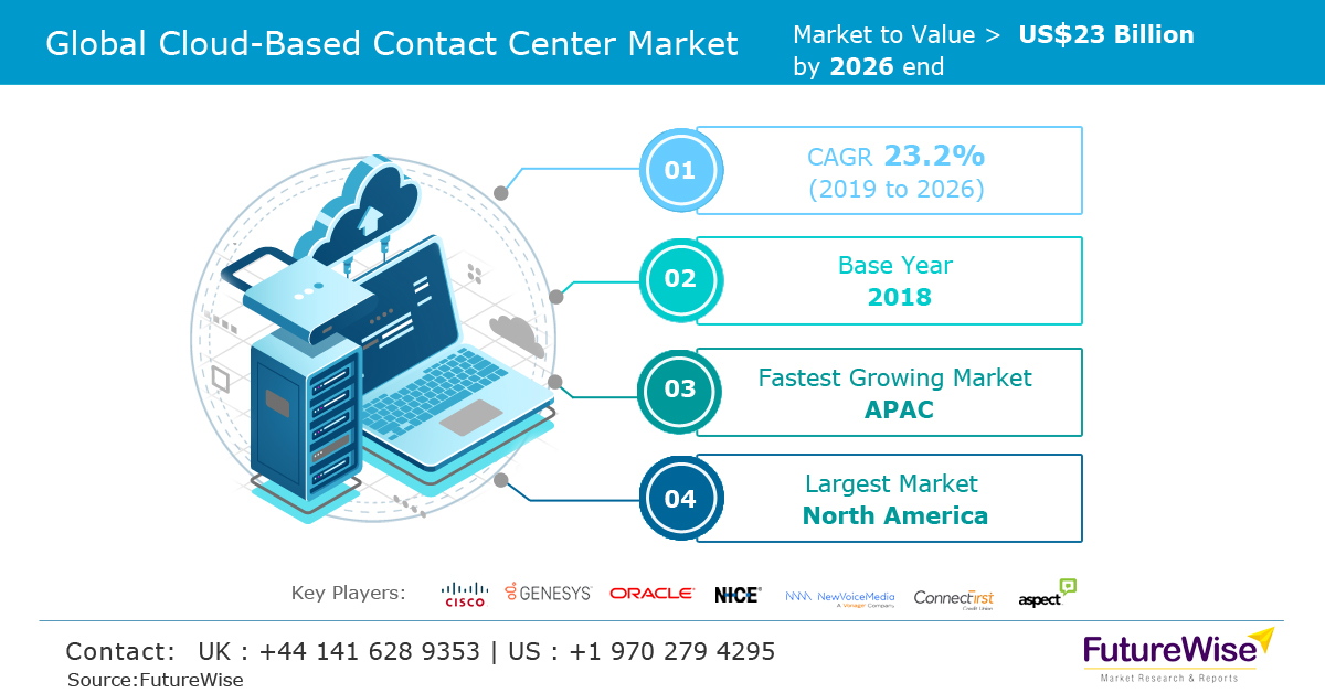 Global Cloud Based Contact Center