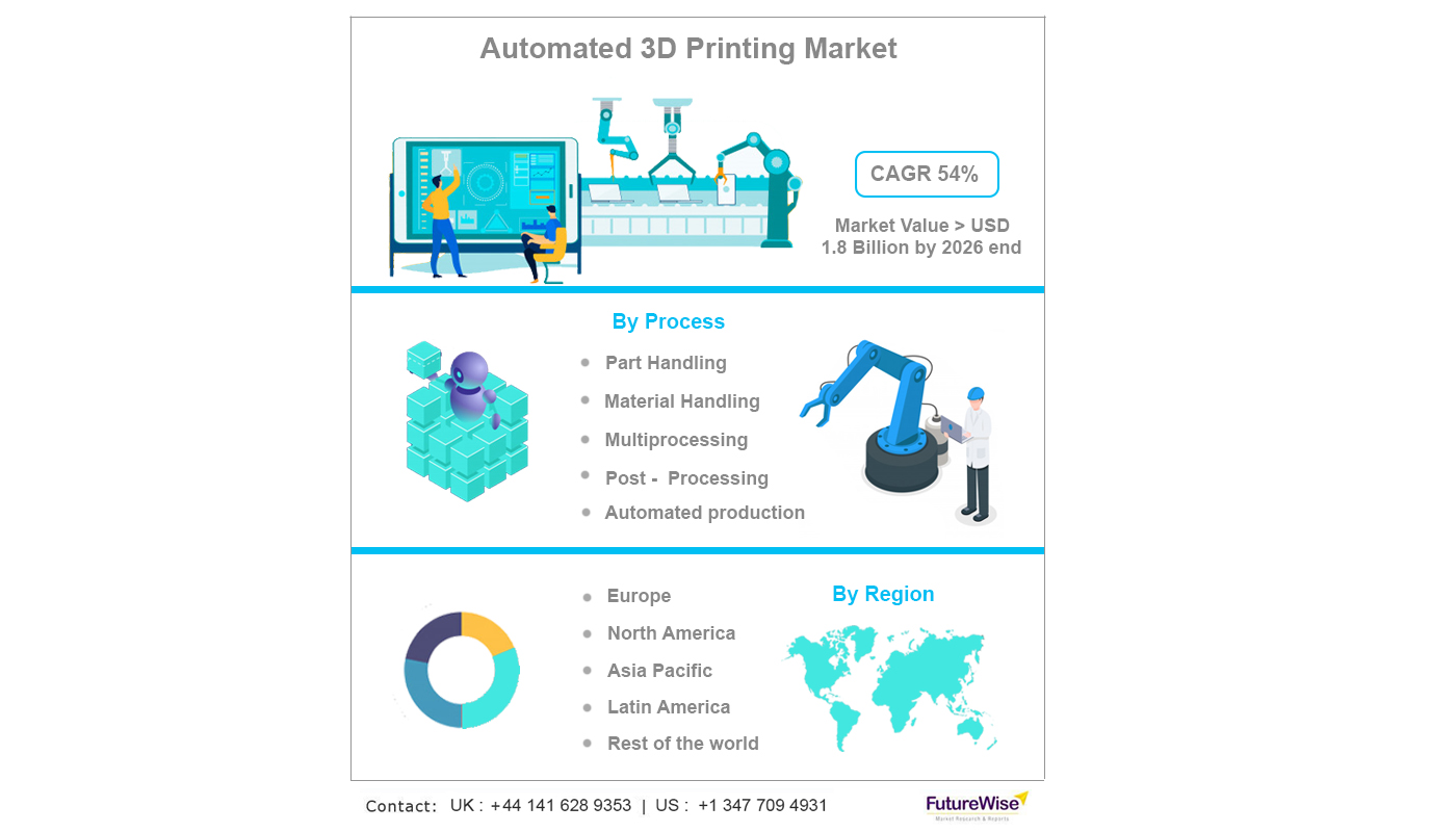 Automated 3D printing market