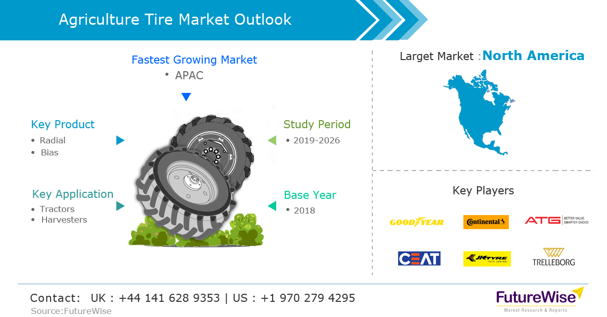 Agriculture Tire Market