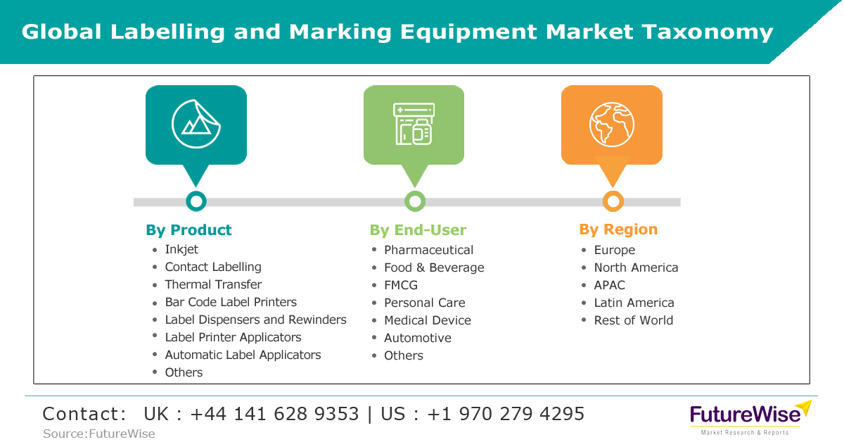 Global Labelling and Marking Equipment Market Taxonomy