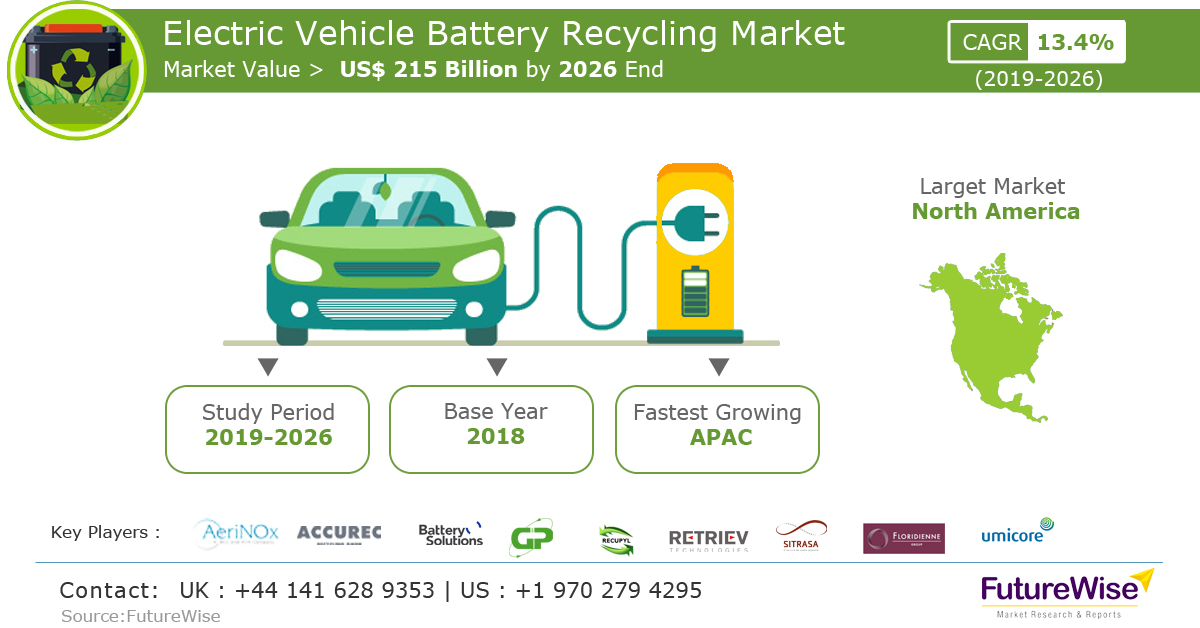 Electric Vehicle Battery Recycling Market