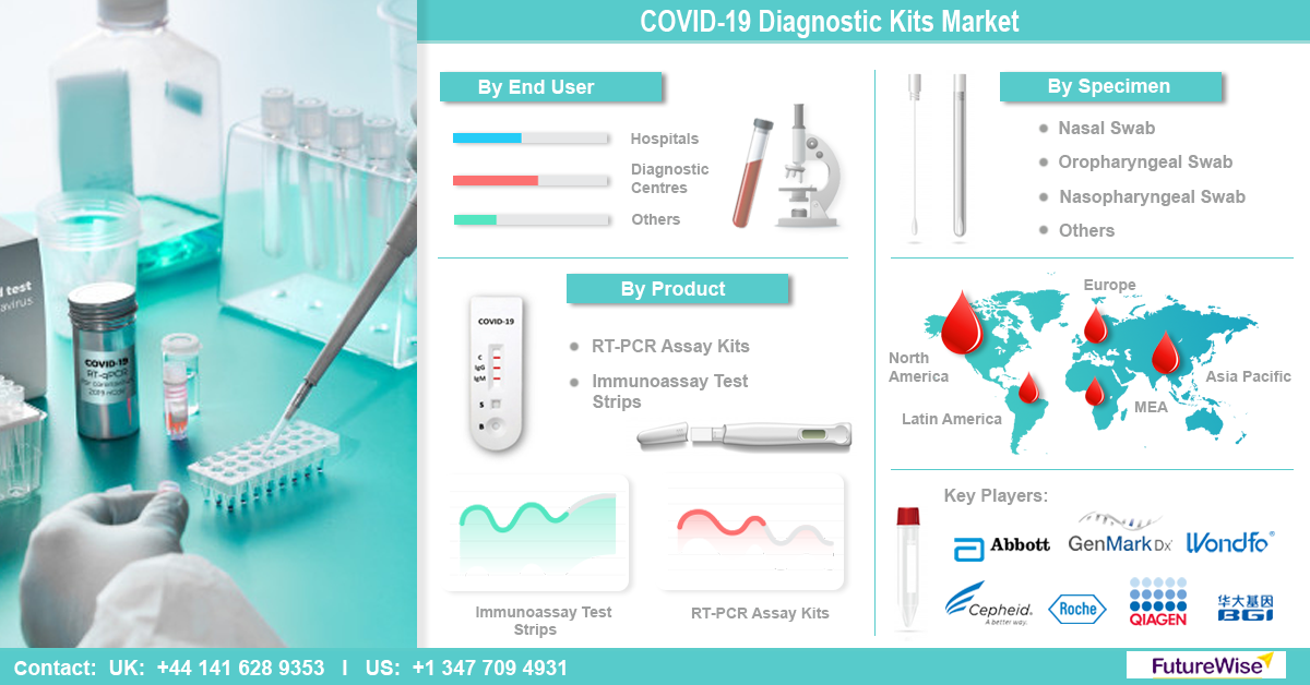 COVID-19 diagnostic Kits Market