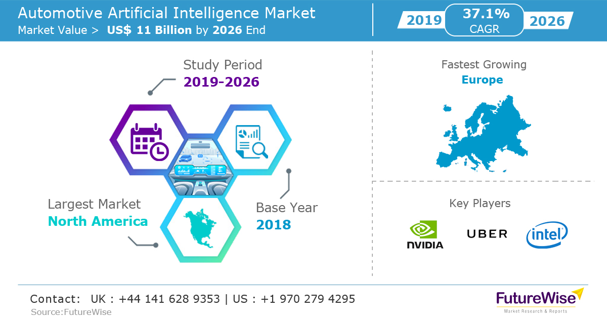 Automotive Artificial Intelligence Market