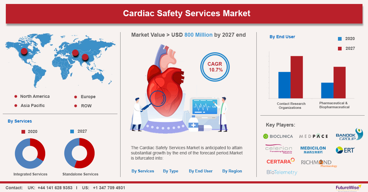 Cardiac Safety Services Market