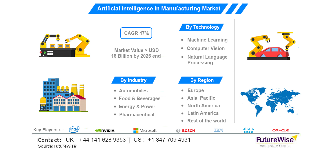 Artificial intelligence in manufacturing market