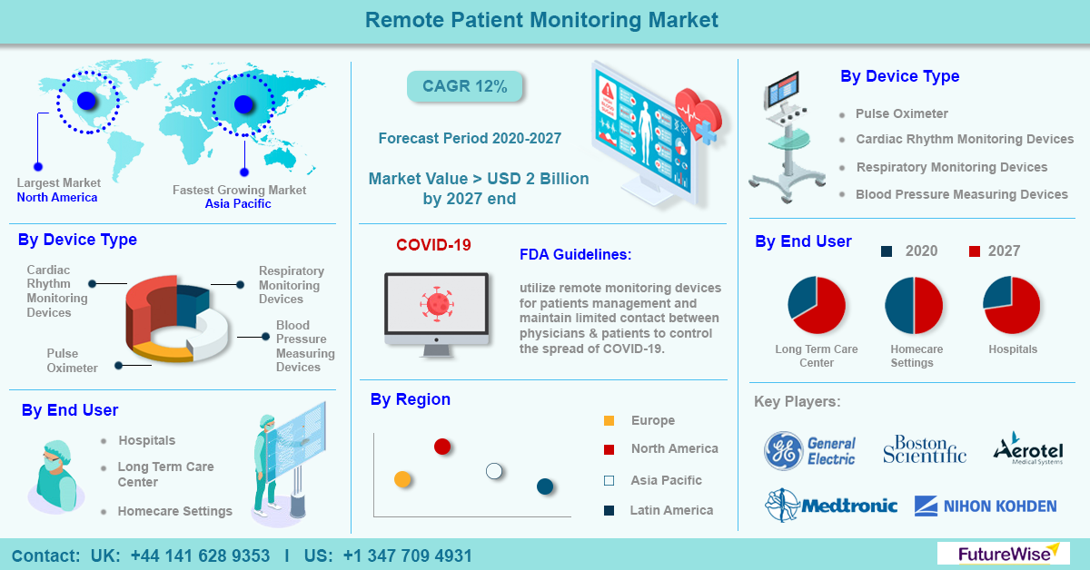 Remote Patient Monitoring Market