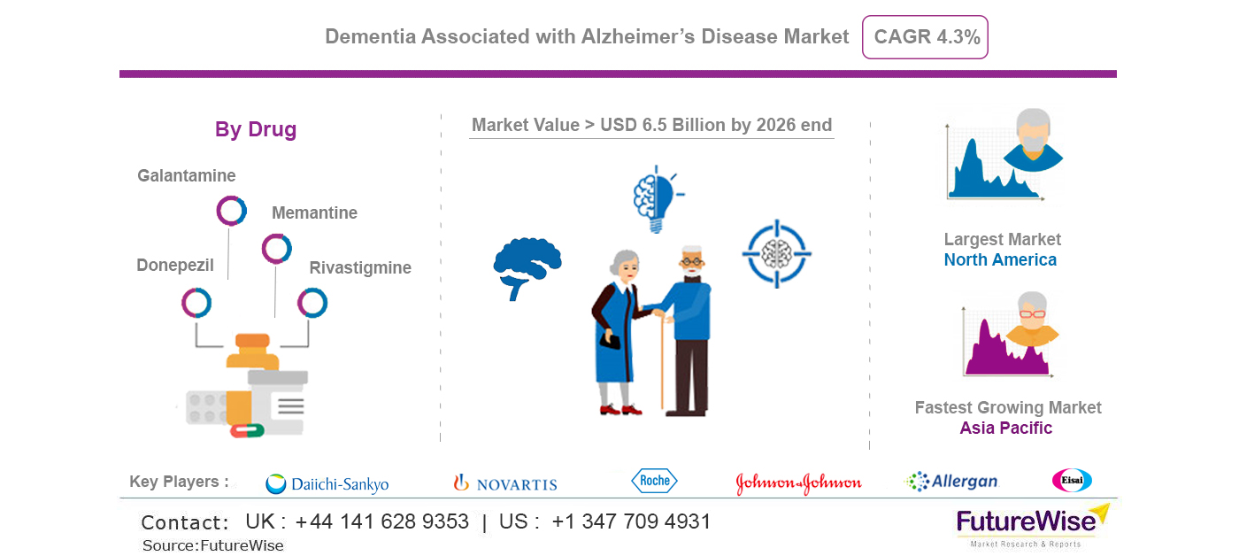 Dementia Associated with Alzheimer's Disease Market