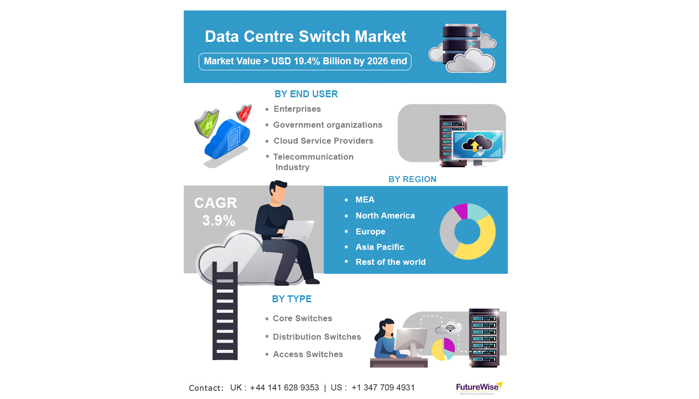data centre switch market