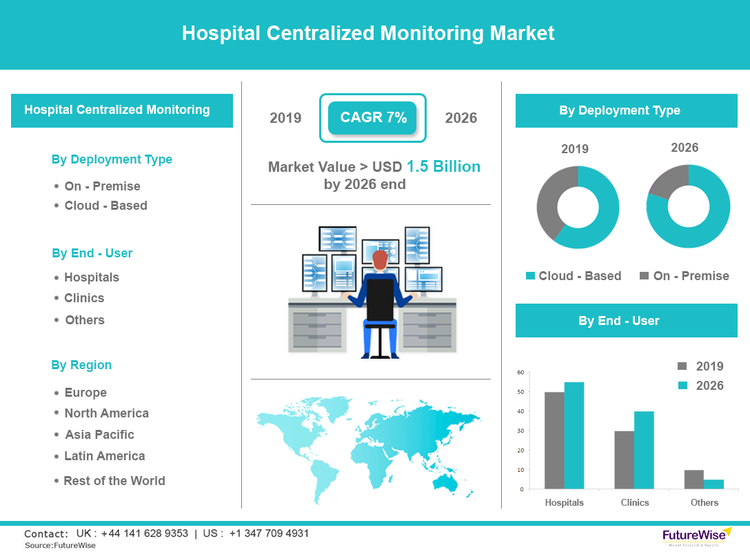 Hospital Centralized Monitoring Market