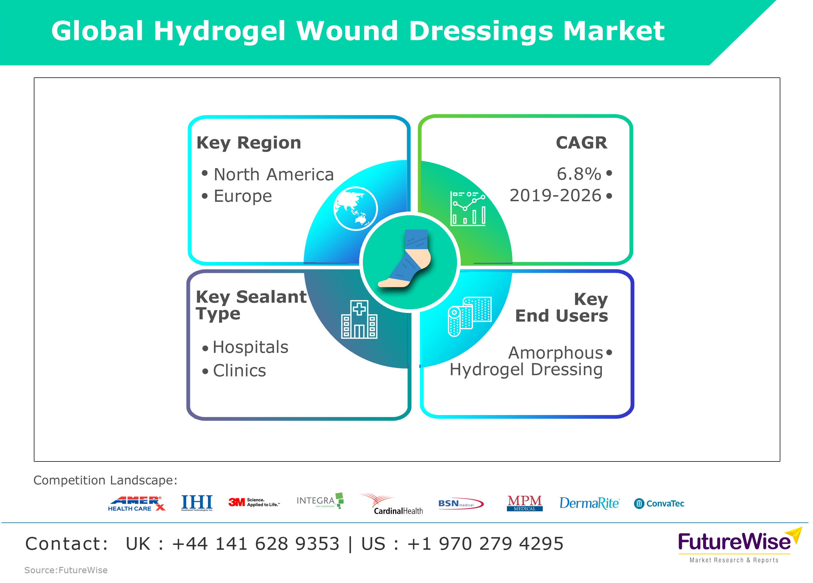 Hydrogel Wound Dressings MarkeT