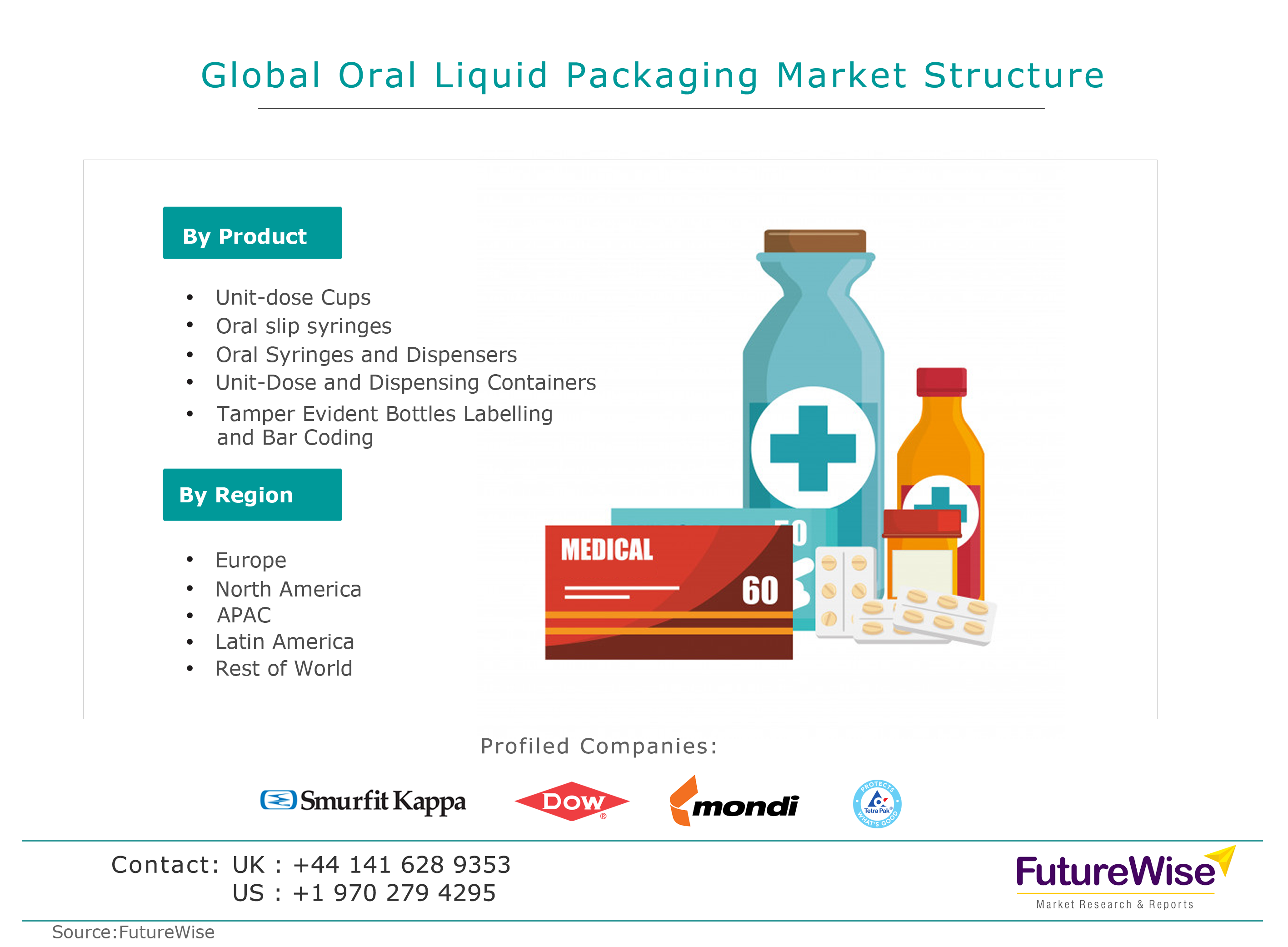 Oral Liquid Packaging Market