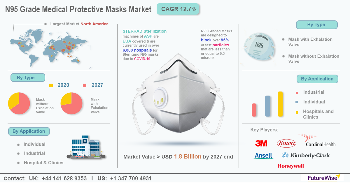 N95 Grade Medical Protection Mask