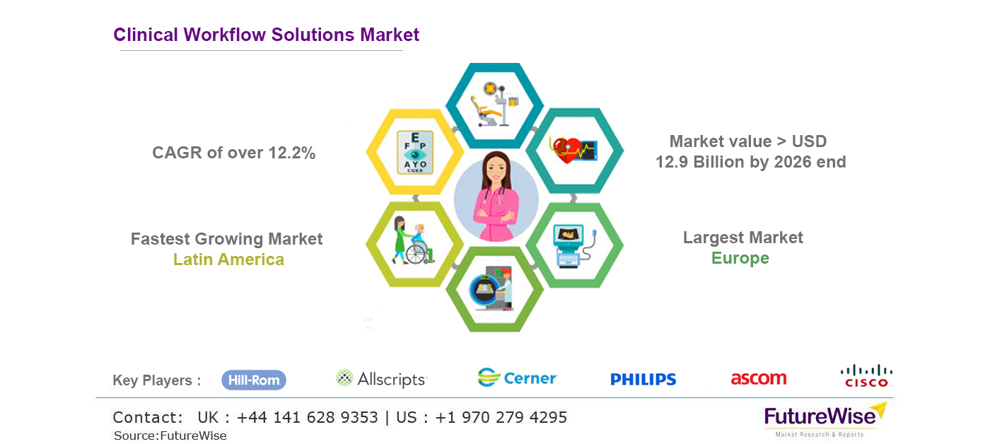 Clinical Workflow Solutions Market