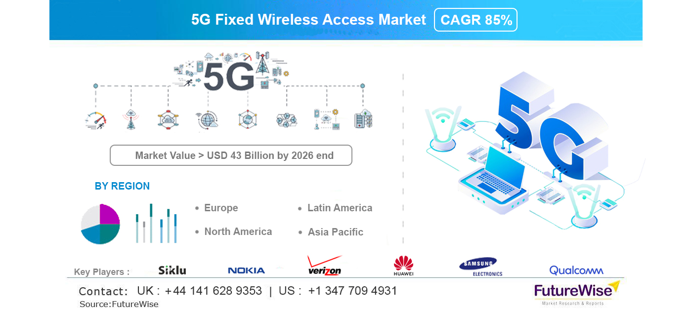 5G Fixed Wireless Access Market