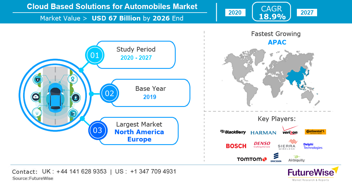 Cloud Based Solutions for Automobiles Market