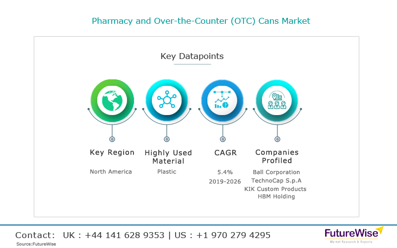 Pharmacy and Over-the-Counter (OTC) Cans Market share